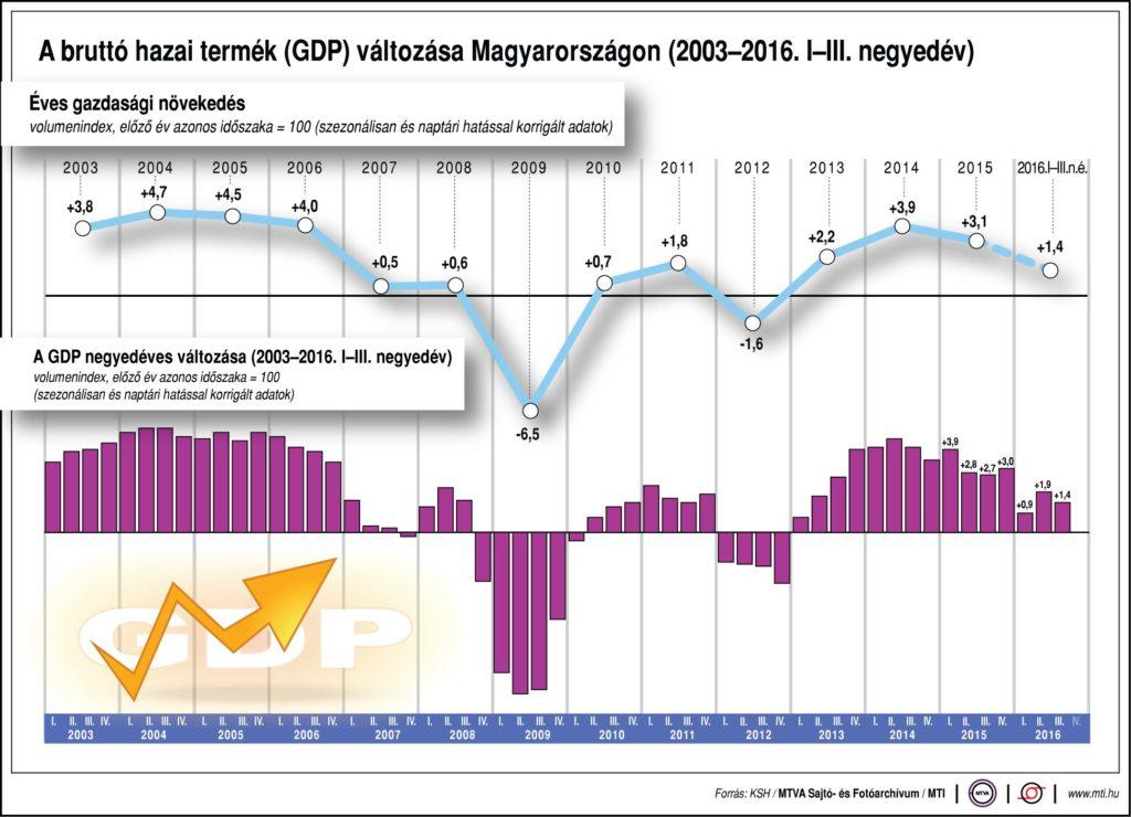 GDP alakulása