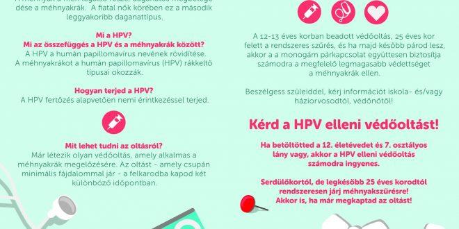 Európai Méhnyakrák Megelőzési Hét 2020.